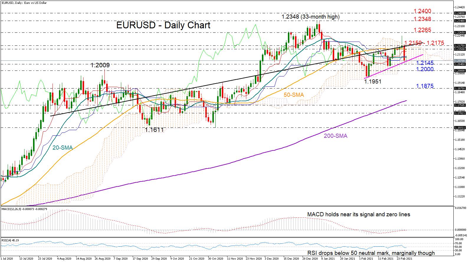 التحليل الفنى EURUSD اليورو دولار - 01.03.2021
