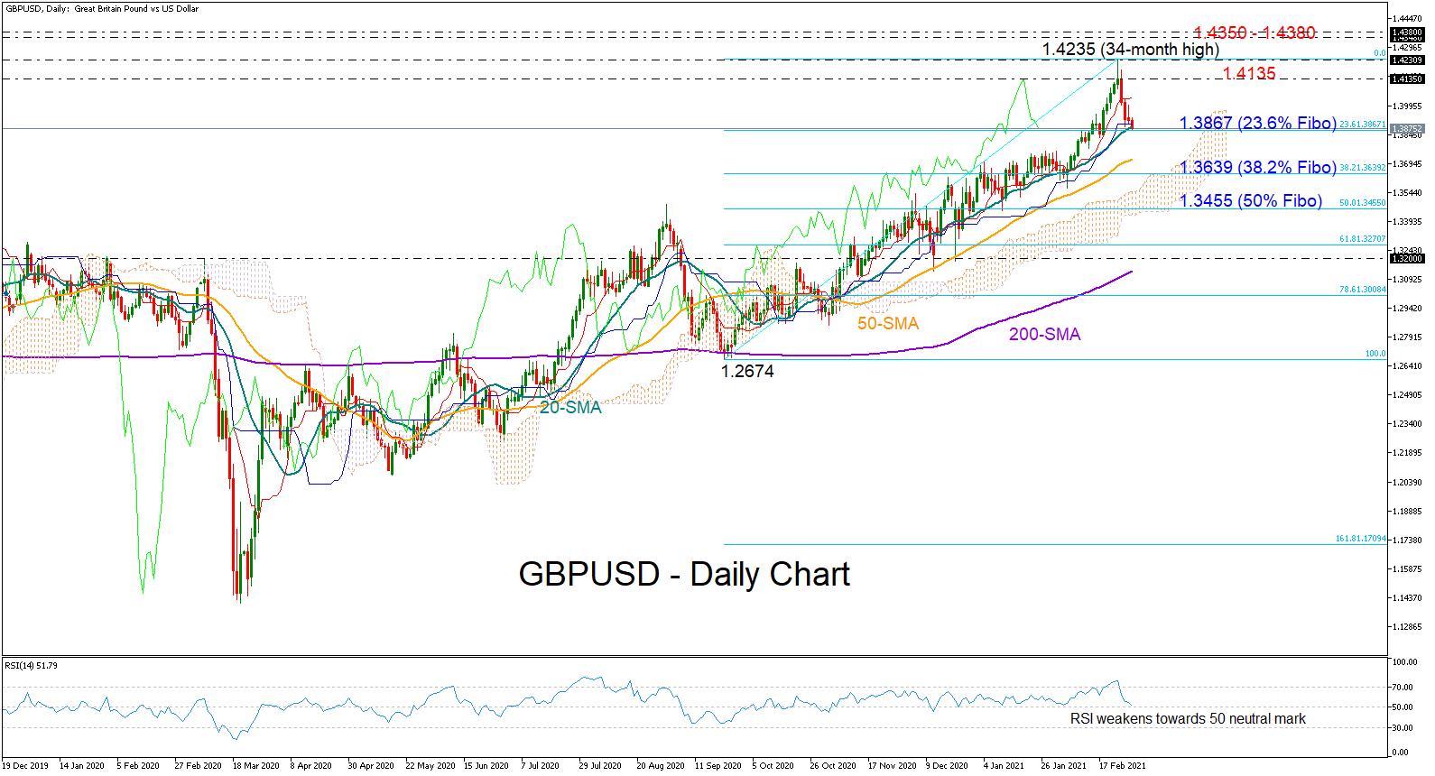 التحليل الفنى GBPUSD الباوند دولار - 02.03.2021