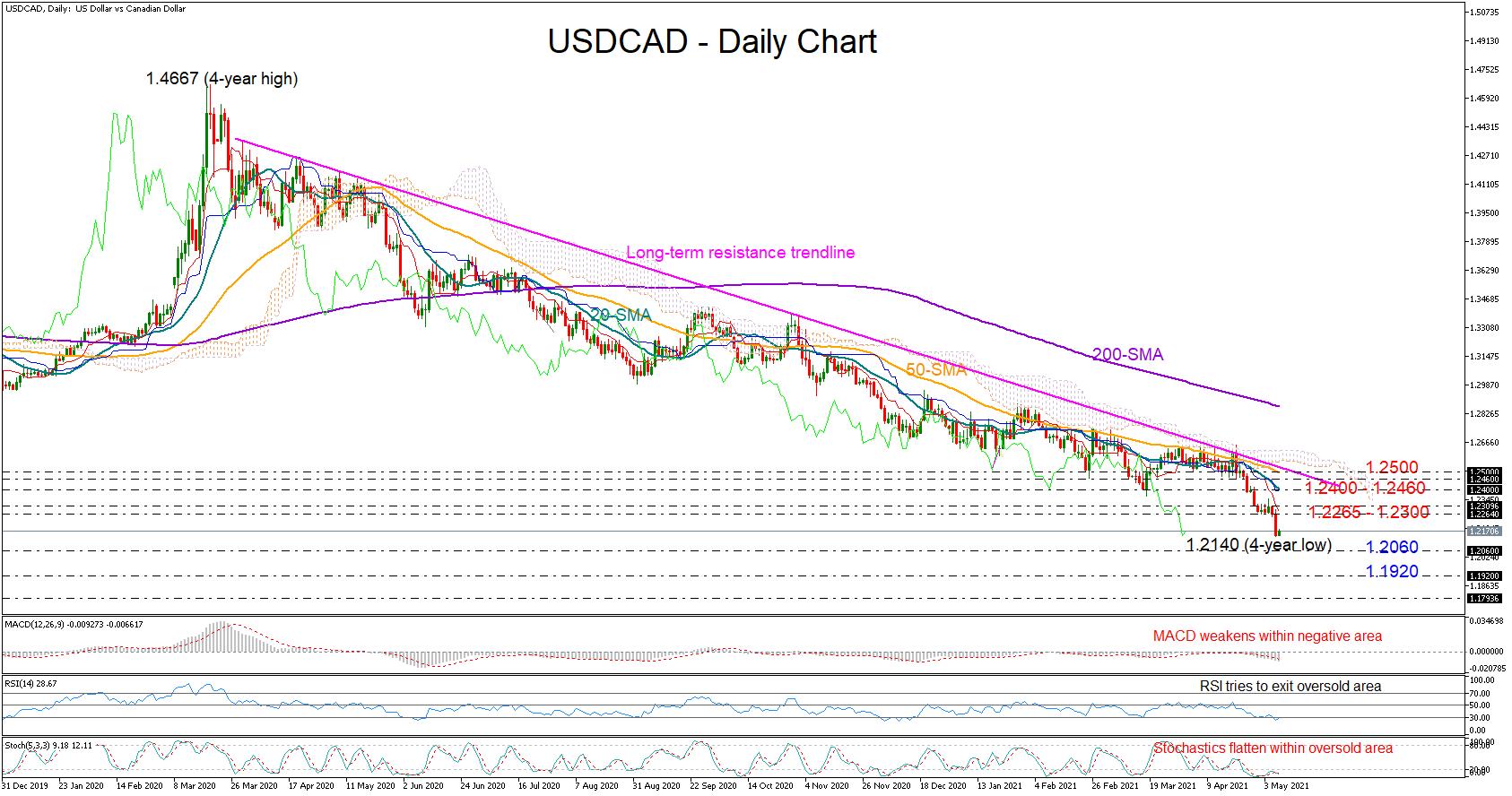 التحليل الفنى USDCAD الدولار كندى - 07.05.2021