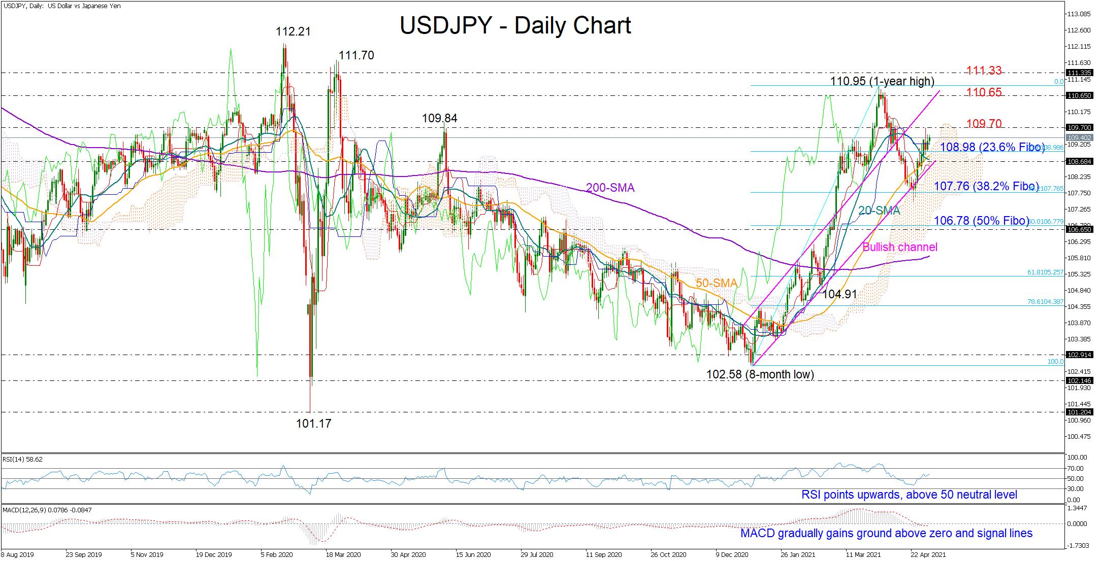 التحليل الفنى USDJPY الدولار ين - 05.05.2021