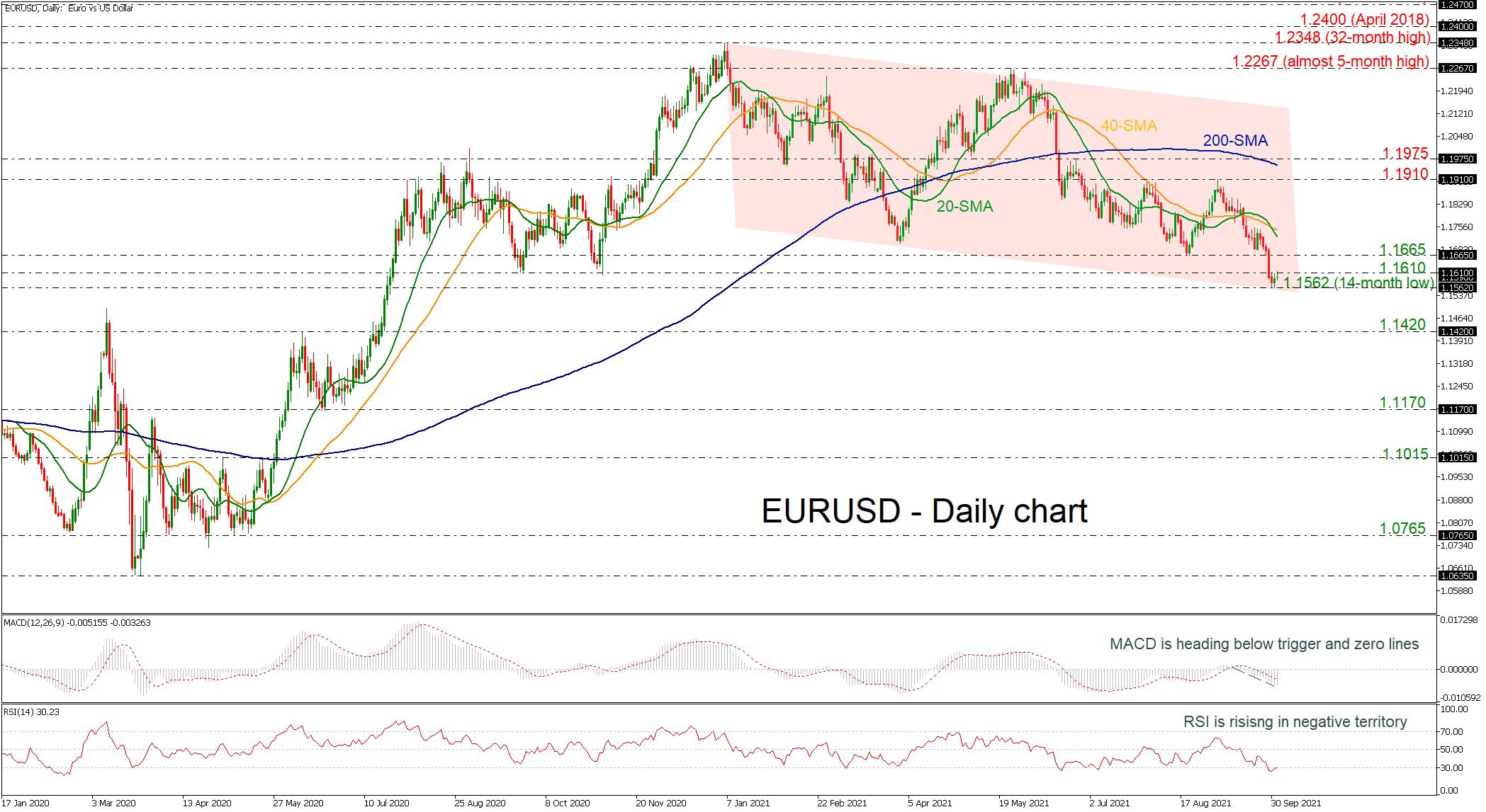 التحليل الفنى EURUSD اليورو دولار - 04.10.2021