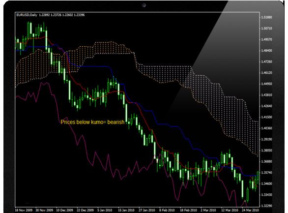 Common trading indicators