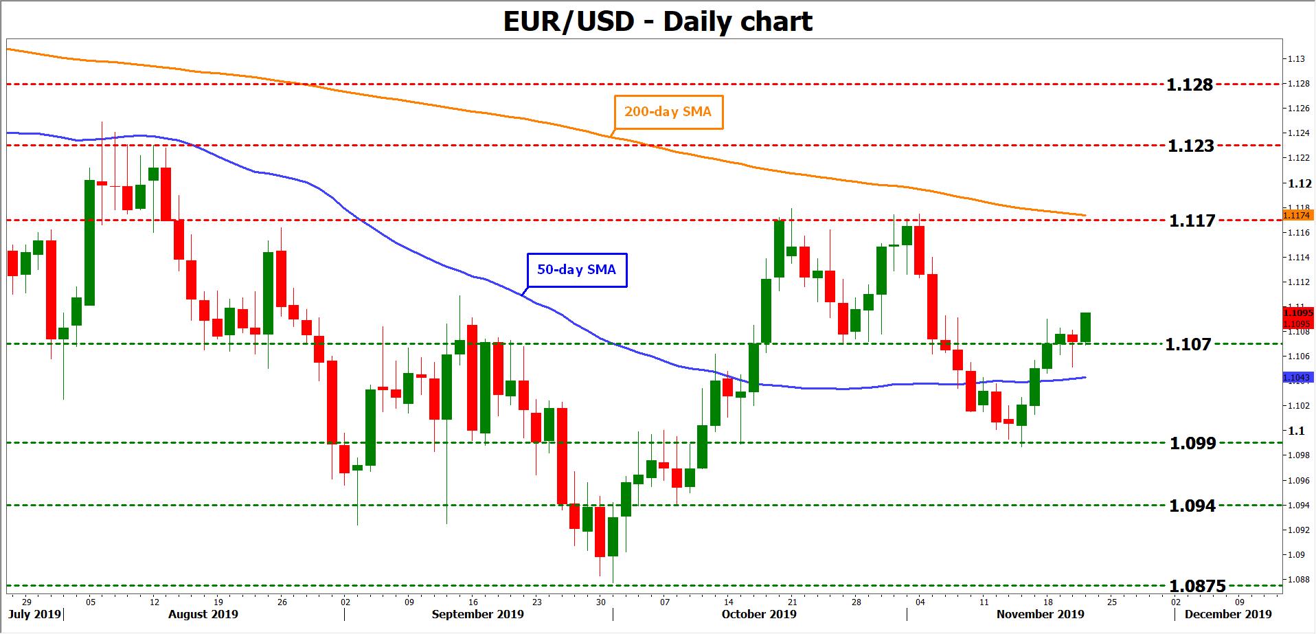 Euro forex news