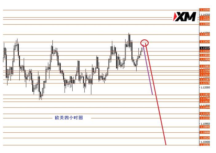 XM汇评 – 等待美指久荡后的趋势行情出现