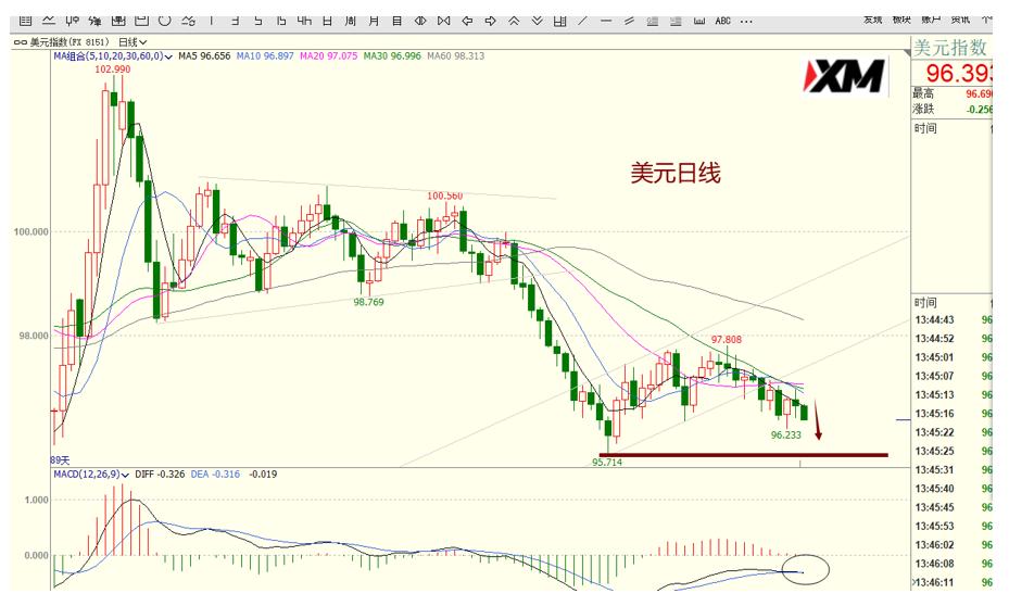 XM汇评 – 美元、欧美、磅美、黄金交易策略