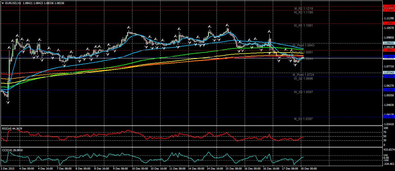 Euro Dollaro (EURUSD) - info, quotazione e grafico in tempo reale ...