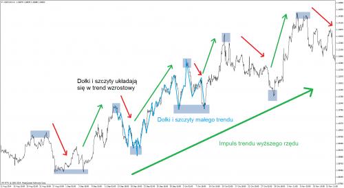 Fale wyższego, średniego i niższego rzędu budujące trendy.