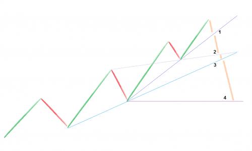XM trendline 7