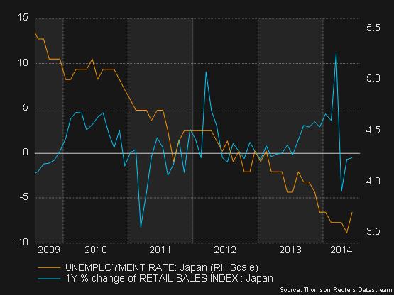 Japan_unemployment_retail_sales_jun2014
