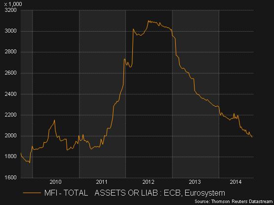 ECBbalancesheet
