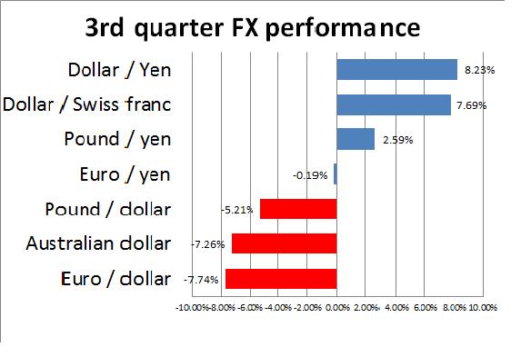 Us dollar forex news