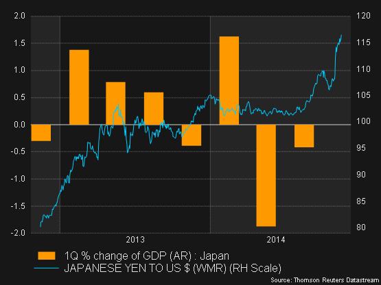 Japanese yen forex news