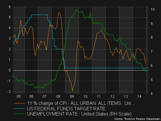 mycharts - Inflation_unemp_fedfunds_US_feb2015