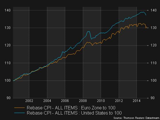 mycharts - Rebase CPI - ALL ITEMS (HARMONISED, NSA)  Euro Zone to 100