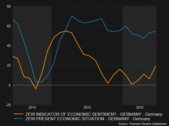 German zew economic sentiment forex