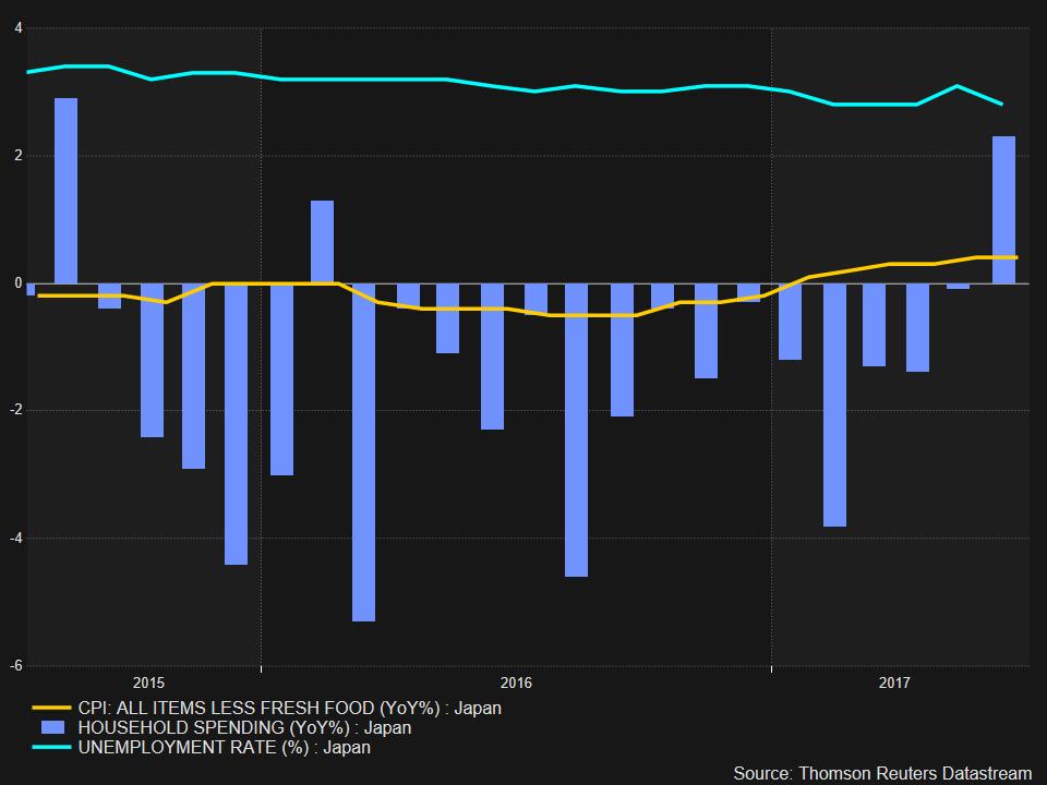 Japan spending uptick ends 16-month lull