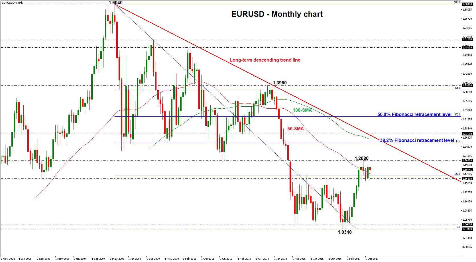 Eur Usd Chart
