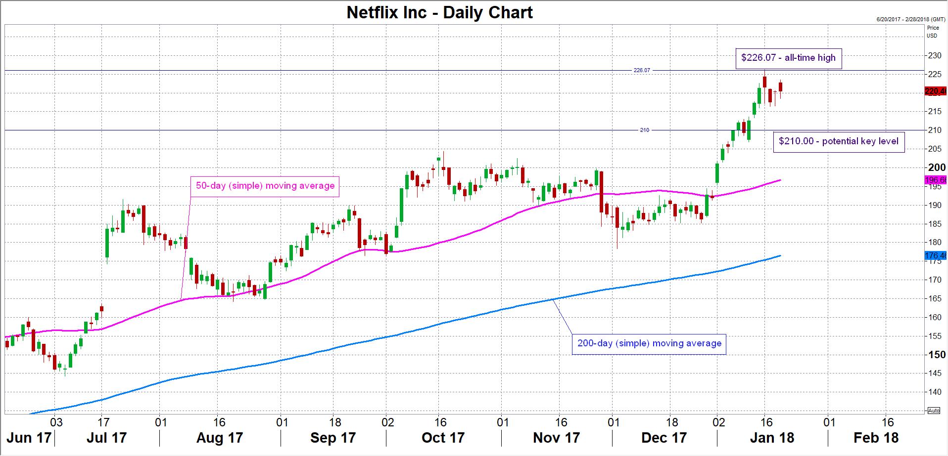 stock market news  u2013 netflix reports quarterly results