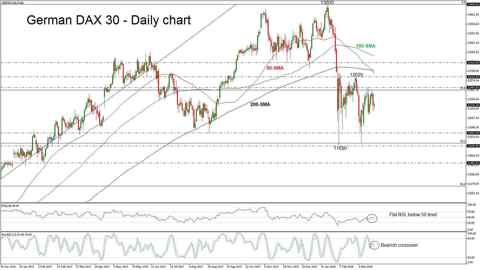 Technical Analysis – German 30 stock index struggles below