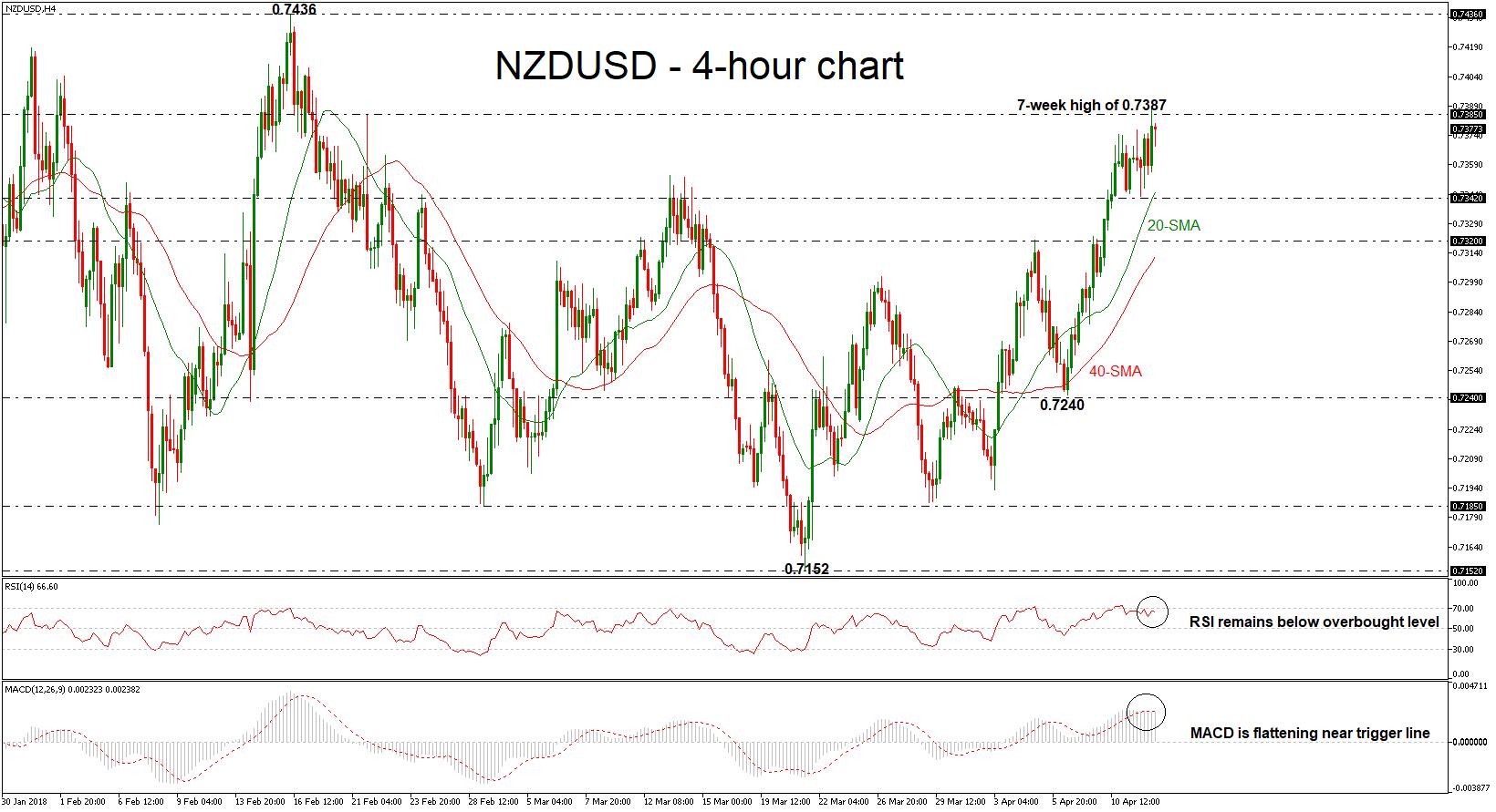 Technical Analysis – NZDUSD holds near 7-week high