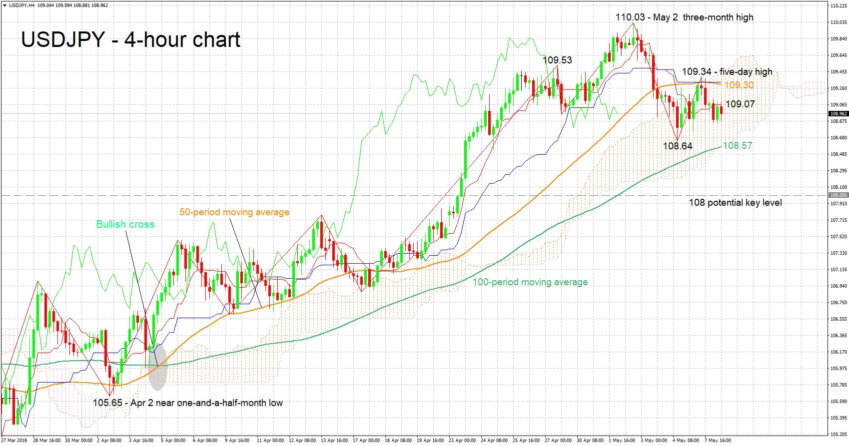 Dollar gains against the yen amid Iran uncertainty