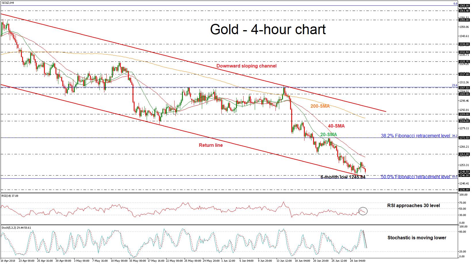Technical Analysis – Gold holds near return line of downward