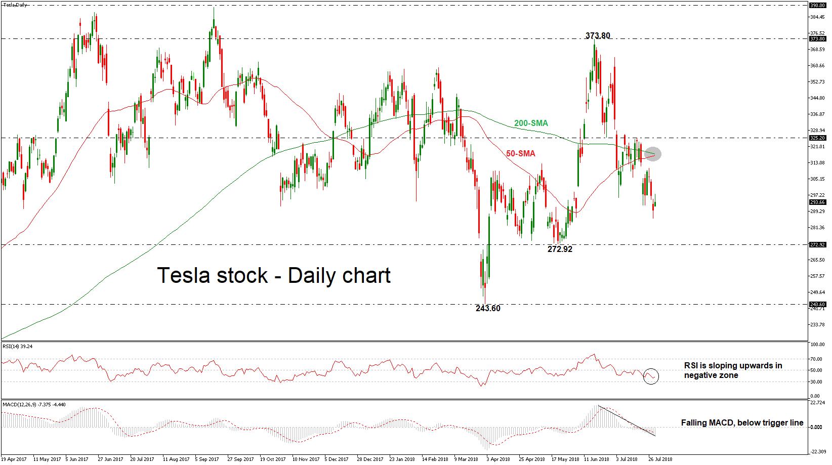 Stock Market Ysis | Stock Exchange Tesla Tesla Image