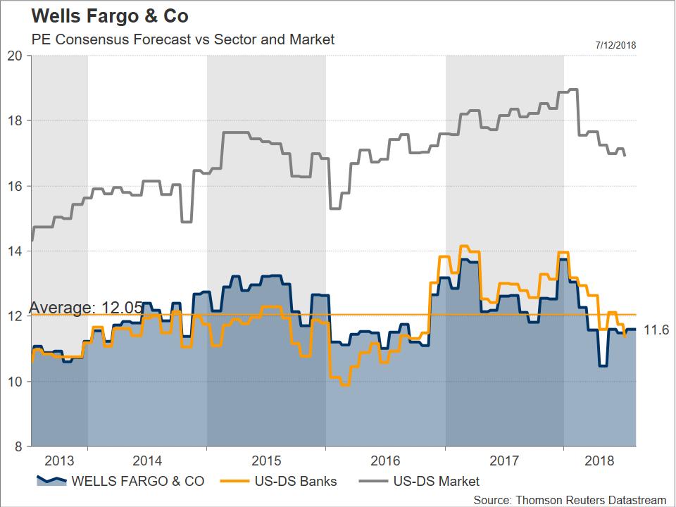 Stock Market News – Wells Fargo eyed ahead of quarterly