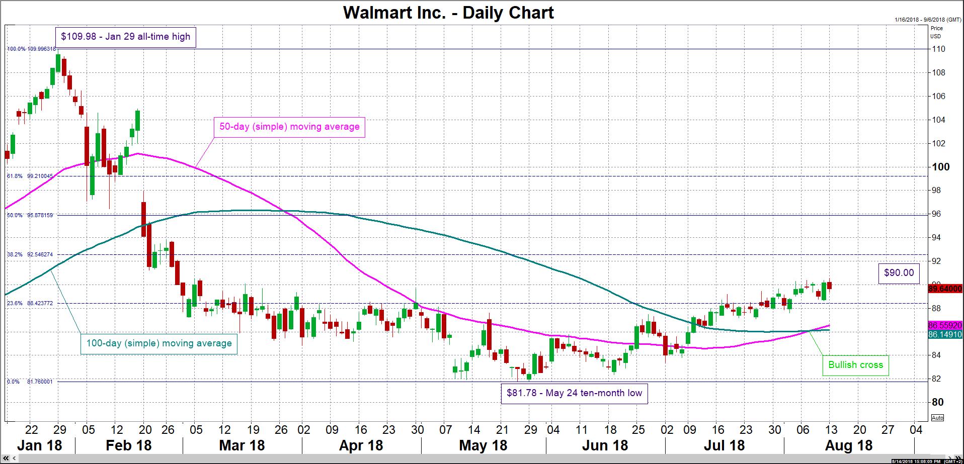 Stock Market News – Walmart releases quarterly earnings as it ...