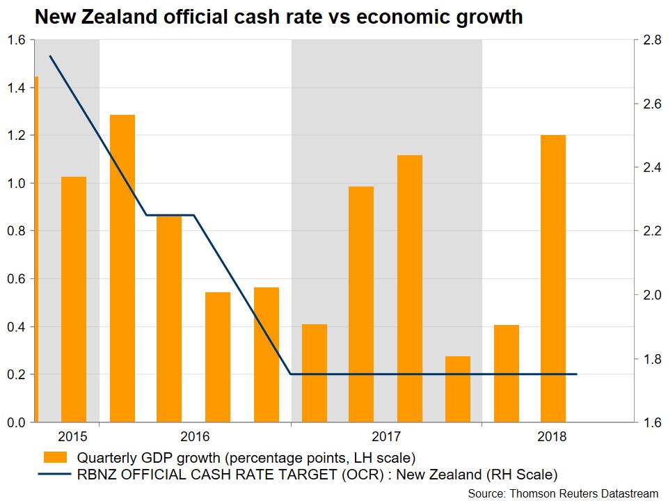 Kiwi may post gains if RBNZ strikes upbeat tone