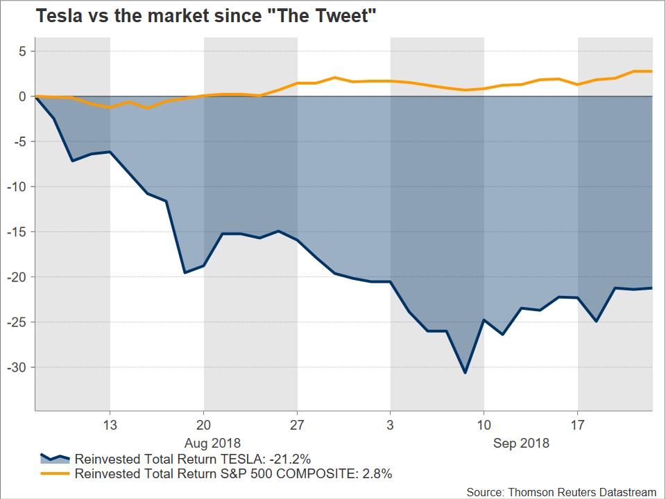 Stock Market News – Is Tesla a