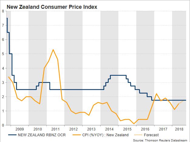 New Zealand Inflation Awaited To Help Kiwi Extend Rebound
