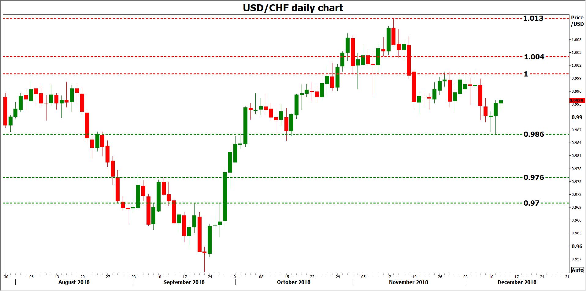 Hawkish vs Dovish: How Monetary Policy Affects FX Trading