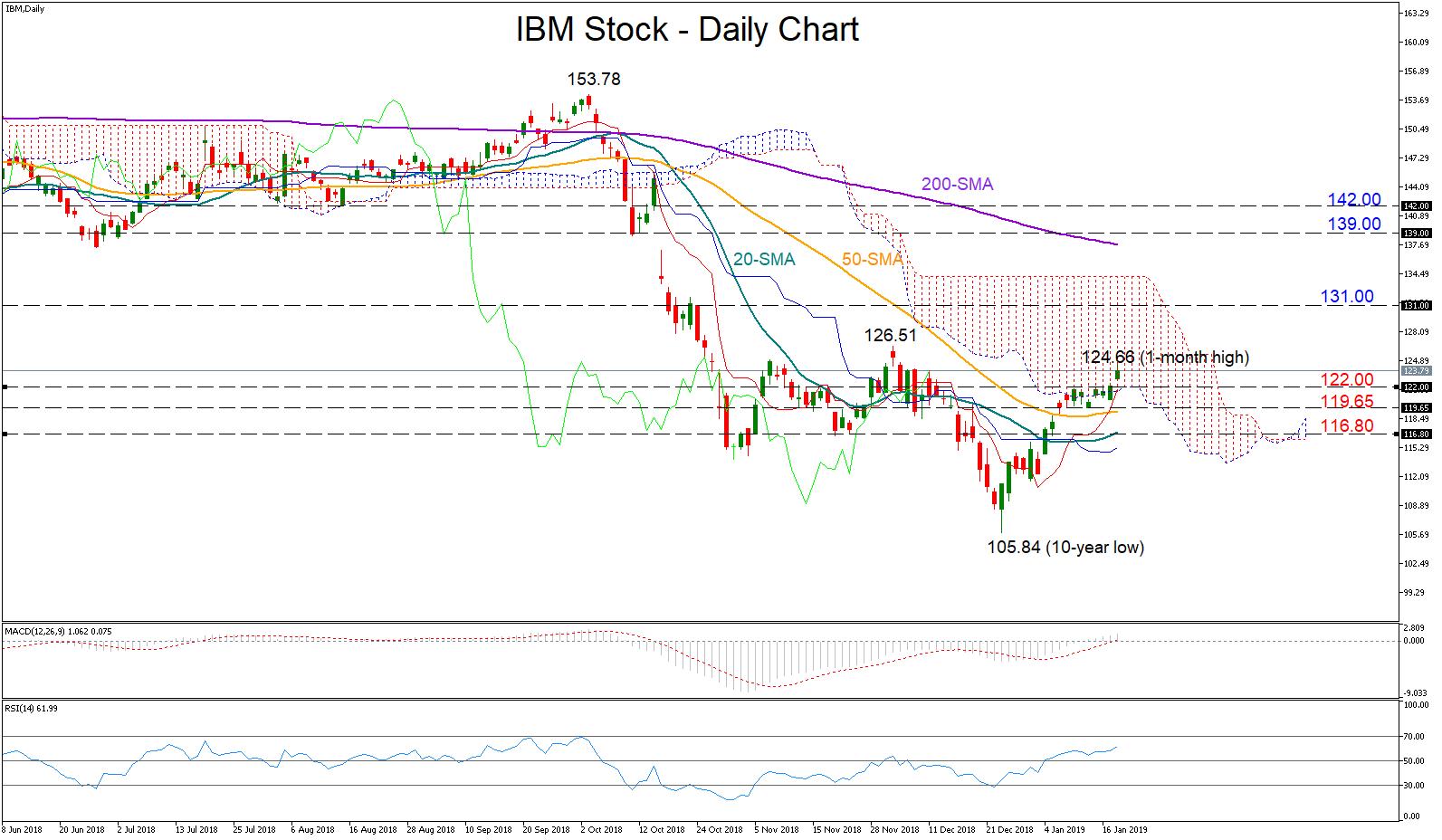 Technical Analysis – IBM stock looks positive ahead of Q4