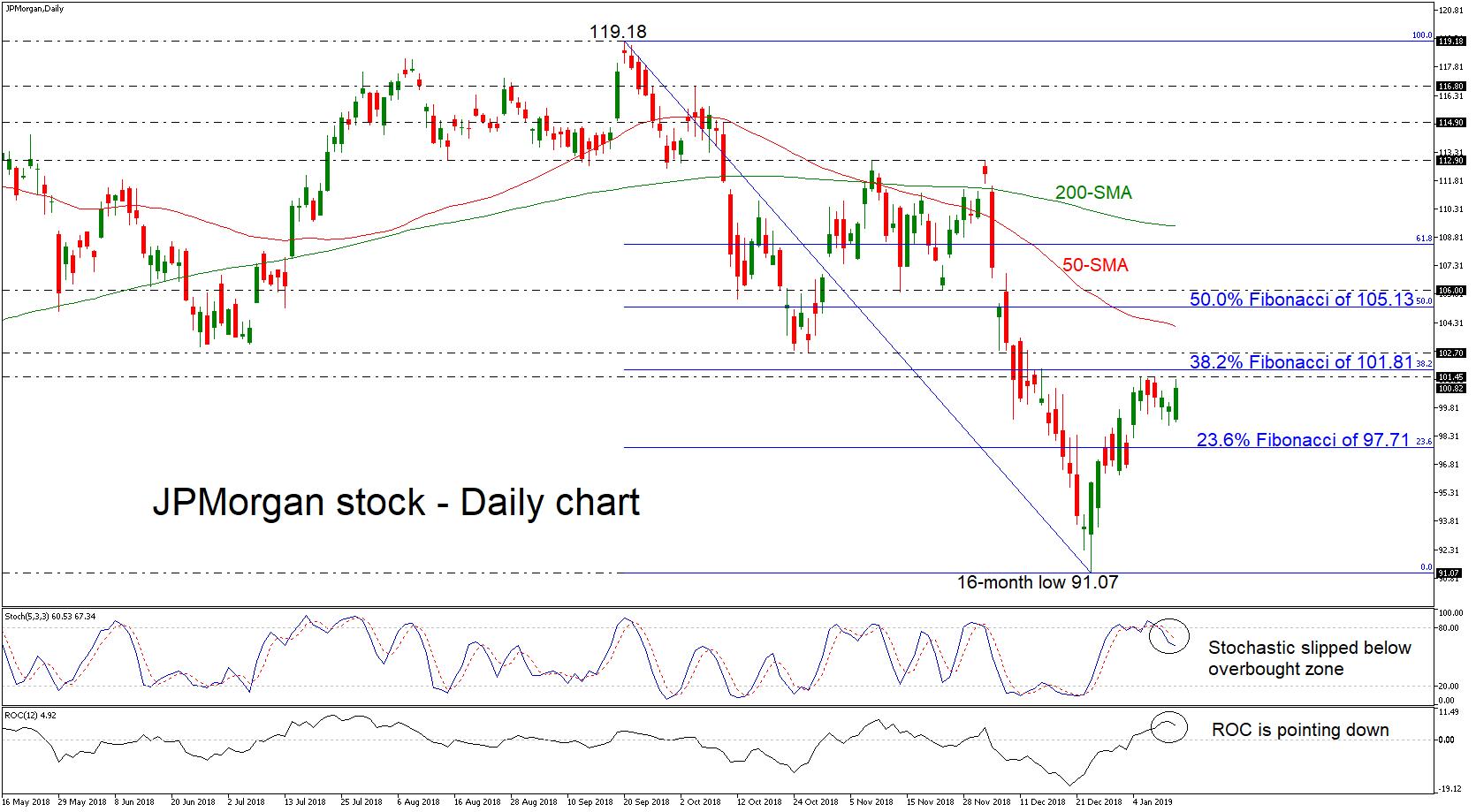 Technical Analysis – JPMorgan stock advances in near term