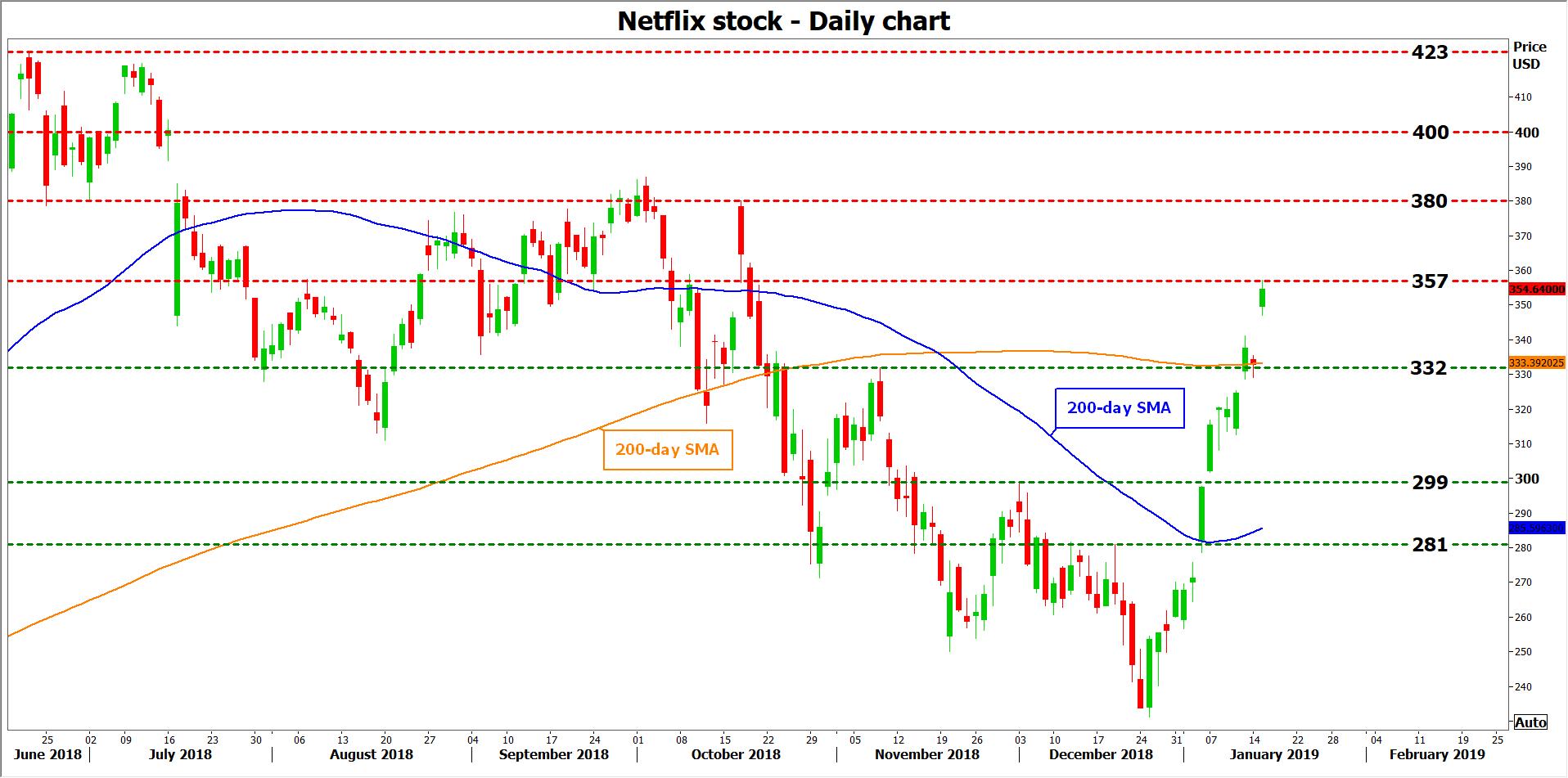 stock market news  u2013 netflix releases earnings  subscriber
