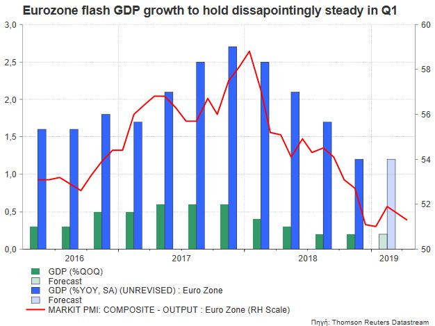 Eurozone Flash Gdp Growth To Flag A Weak Start 2019