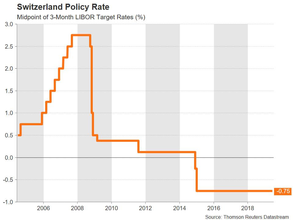 El franco suizo condicionado por la guerra comercial y el freno a la normalización monetaria del BCE