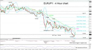 Technical Analysis – EURJPY declines below 2017 low