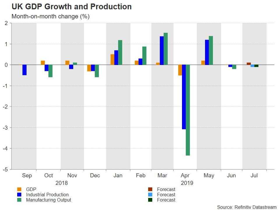 Week Ahead – ECB stimulus eyed
