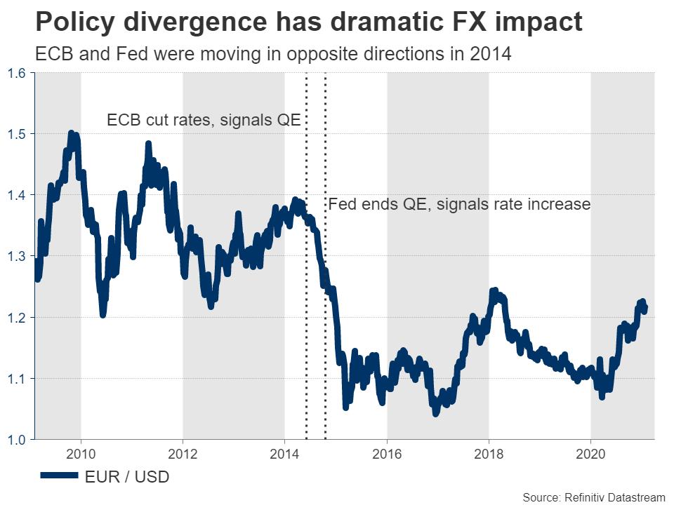 https://www.xm.com/wp-content/uploads/2021/02/EURUSD-Fed-vs-ECB.png